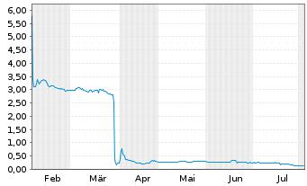 Chart LEONI AG - 6 Monate