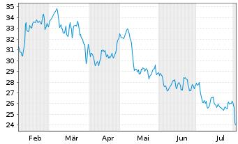 Chart CANCOM SE - 6 Monate