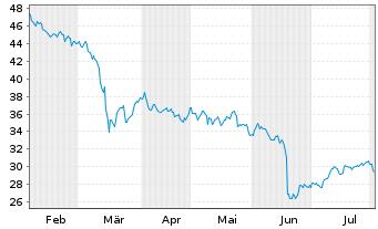 Chart LANXESS AG - 6 Monate