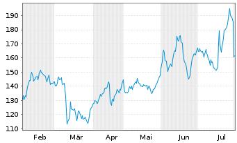 Chart HYPOPORT AG - 6 Monate