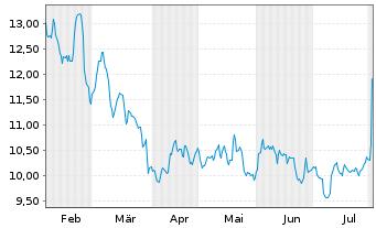 Chart 1&1 Drillisch AG - 6 Monate