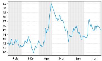 Chart Drägerwerk AG & Co. KGaA VZ - 6 Monate