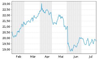 Chart Deutsche Telekom AG - 6 Monate