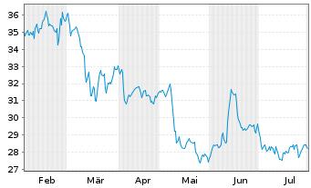 Chart Dürr AG - 6 Monate