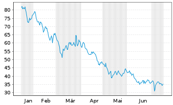 Chart ECKERT & ZIEGLER AG - 6 Monate