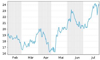 Chart Evotec AG - 6 Monate