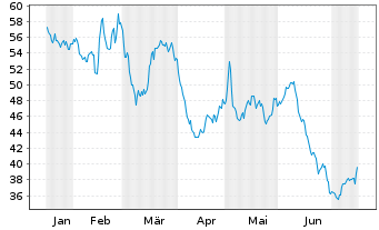 Chart Elmos Semiconductor AG - 6 Monate