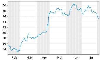 Chart Fielmann AG - 6 Monate