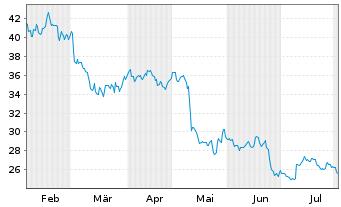 Chart GFT Technologies SE - 6 Monate