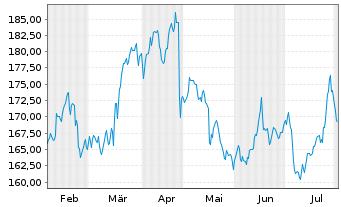 Chart Deutsche Börse AG - 6 Monate