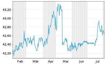 Chart DMG MORI AG - 6 Monate