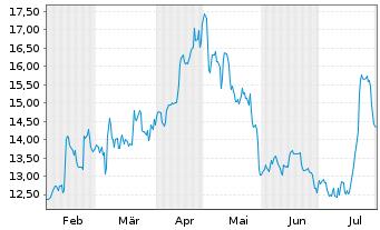 Chart GRAMMER AG - 6 Monate