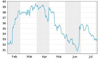 Chart Bilfinger SE - 6 Monate