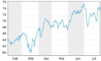 Chart HeidelbergCement AG - 6 Monate