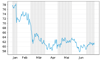 Chart Henkel AG & Co. KGaA VZ - 6 Monate