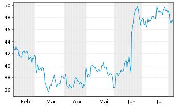 Chart Covestro AG - 6 Monate