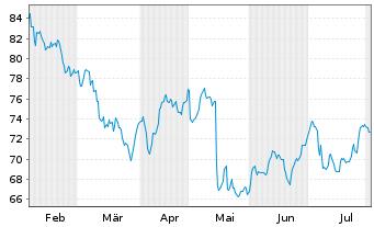 Chart Hornbach Holding AG&Co.KGaA - 6 Monate
