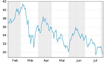Chart Salzgitter AG - 6 Monate