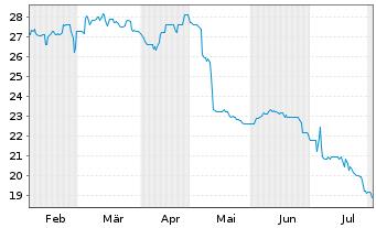 Chart ALBA SE - 6 Monate