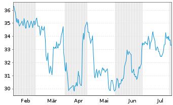 Chart Jungheinrich AG VZ - 6 Monate