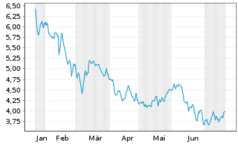 Chart Deutz AG  - 6 Monate