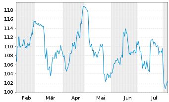 Chart KRONES AG - 6 Monate