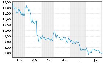 Chart LPKF Laser & Electronics AG - 6 Monate
