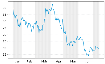 Chart Nemetschek SE - 6 Monate