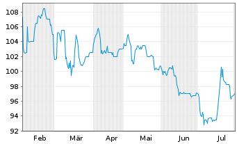 Chart Lechwerke AG - 6 Monate