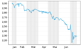 Chart Albis Leasing AG - 6 Monate