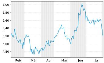 Chart MLP AG - 6 Monate