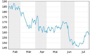 Chart Merck KGaA - 6 Monate
