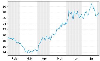 Chart MorphoSys AG - 6 Monate
