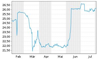Chart va-Q-tec AG - 6 Monate