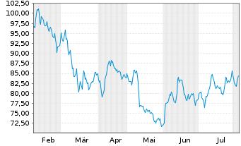 Chart Aurubis AG - 6 Monate