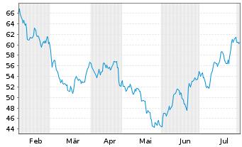 Chart PUMA SE - 6 Monate