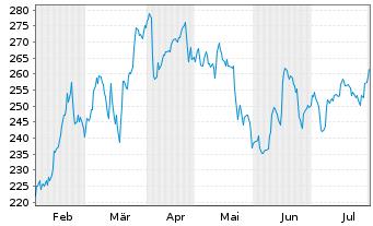 Chart Rheinmetall AG - 6 Monate