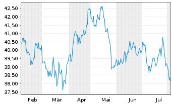 Chart RWE AG - 6 Monate