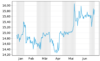 Chart RHÖN-KLINIKUM AG - 6 Monate