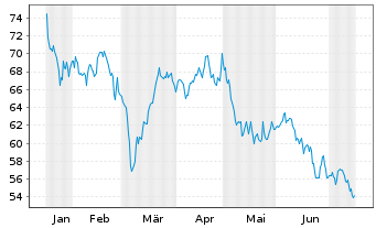 Chart KWS SAAT SE - 6 Monate
