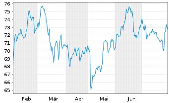 Chart Daimler AG - 6 Monate