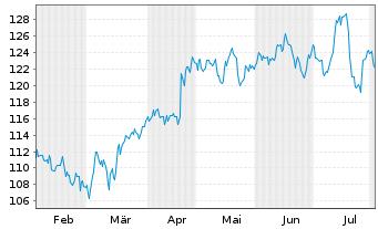Chart SAP SE - 6 Monate