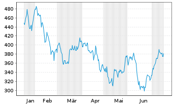 Chart Sartorius AG Vorzugsaktien o.St. o.N. - 6 Monate