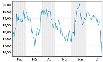 Chart Koenig & Bauer AG - 6 Monate