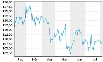 Chart Sixt SE - 6 Monate