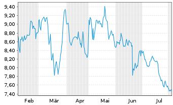 Chart SGL CARBON SE - 6 Monate
