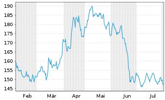 Chart Sto SE & Co. KGaA - 6 Monate