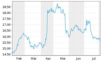 Chart Südzucker AG - 6 Monate
