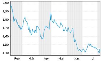 Chart Heidelberger Druckmaschinen AG - 6 Monate