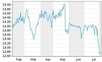Chart TAKKT AG - 6 Monate